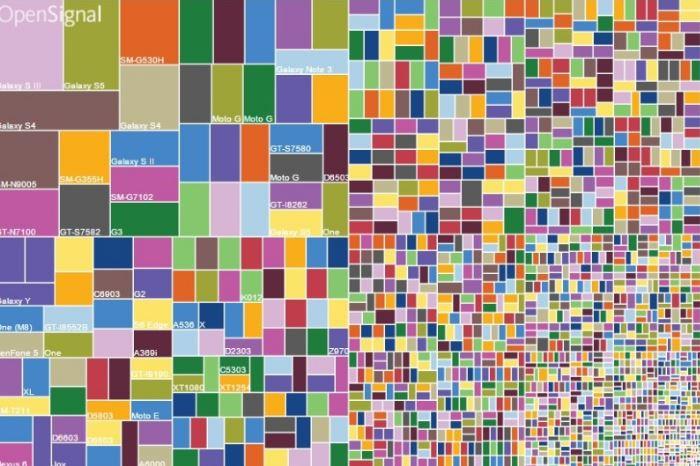 Device Fragmentation and Web Testing
