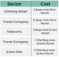 cost of a bug per month