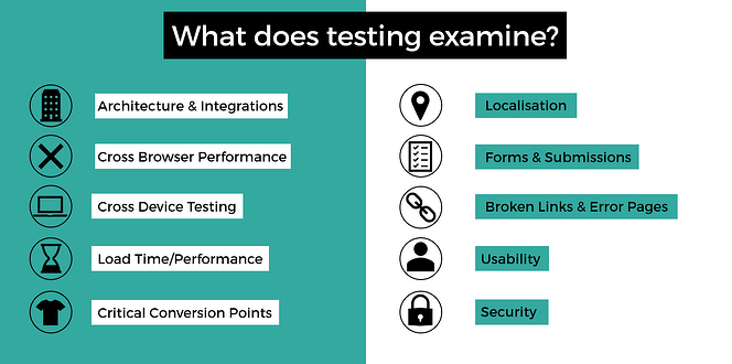 what does testing examine